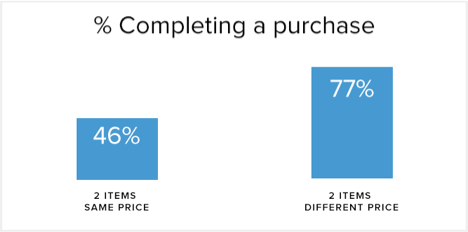 pricing complete purchase neuromarketing example
